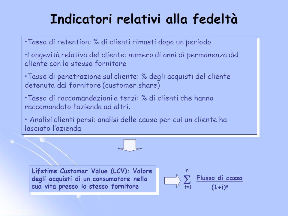 Indicatori relativi alla fedeltà Tasso di retention: % di clienti rimasti dopo un periodo Longevità relativa del cliente: numero di anni di permanenza