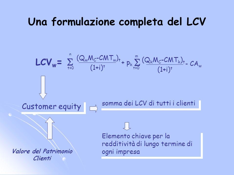 Una formulazione completa del LCV LCV w (Q w M C -CMT w ) t (1+i) t + p k m (Q k M C -CMT k ) t (1+i) t = n t=0 - CA w Elemento chiave per la redditiv