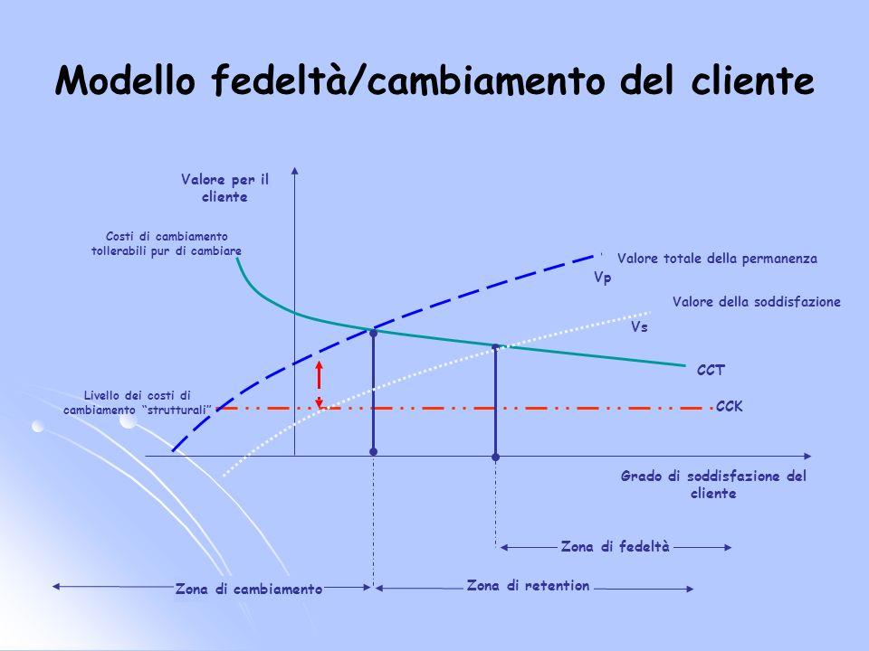 Modello fedeltà/cambiamento del cliente Grado di soddisfazione del cliente Valore della soddisfazione Valore totale della permanenza Valore per il cli