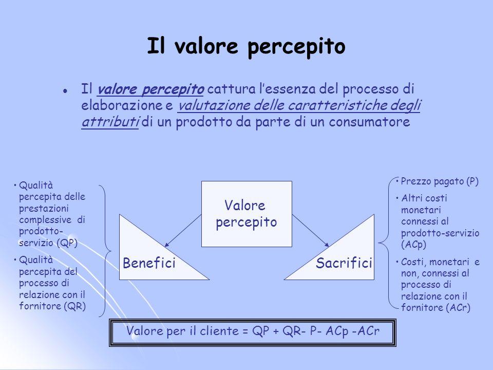 Il valore percepito Il valore percepito cattura lessenza del processo di elaborazione e valutazione delle caratteristiche degli attributi di un prodot
