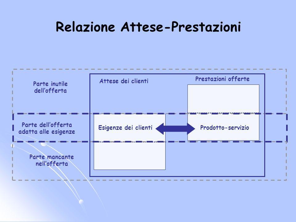Relazione Attese-Prestazioni Parte inutile dellofferta Prestazioni offerte Attese dei clienti Prodotto-servizioEsigenze dei clienti Parte dellofferta