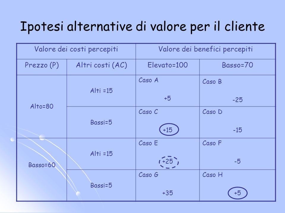 Ipotesi alternative di valore per il cliente Valore dei costi percepitiValore dei benefici percepiti Prezzo (P)Altri costi (AC)Elevato=100Basso=70 Alt