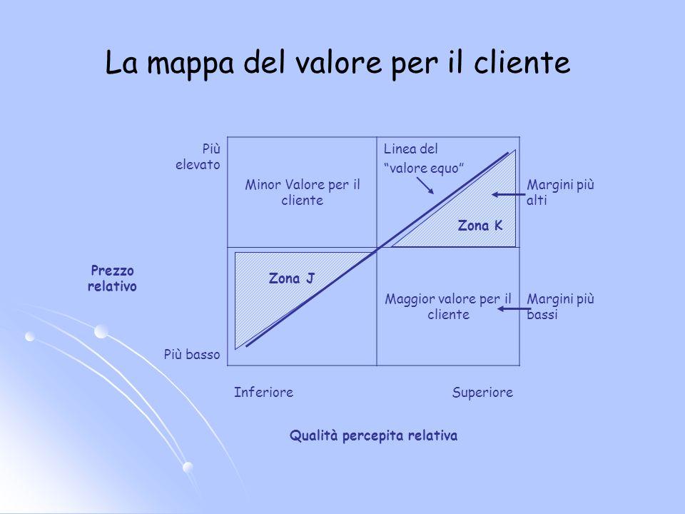 La mappa del valore per il cliente Prezzo relativo Più elevato Minor Valore per il cliente Linea del valore equo Zona K Margini più alti Più basso Zon