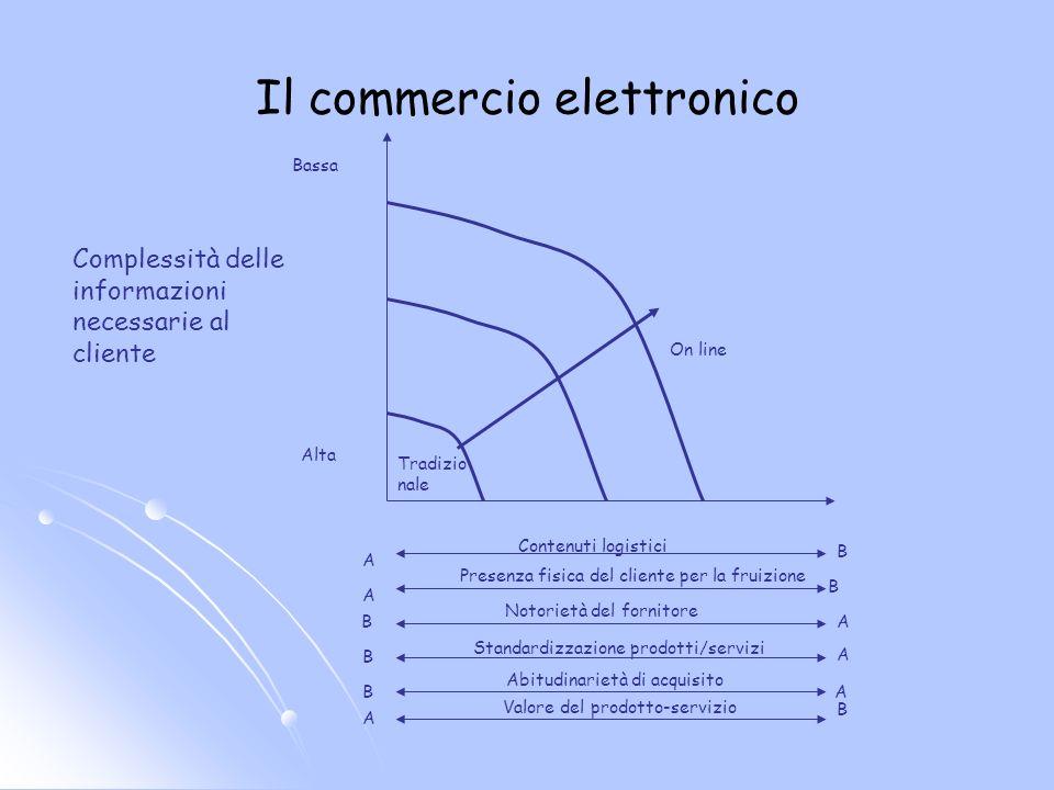 Distribuzione non store Vendita porta a porta Vendita a distanza: (catalogo, media, internet, ecc) Vendita automatica (vending)