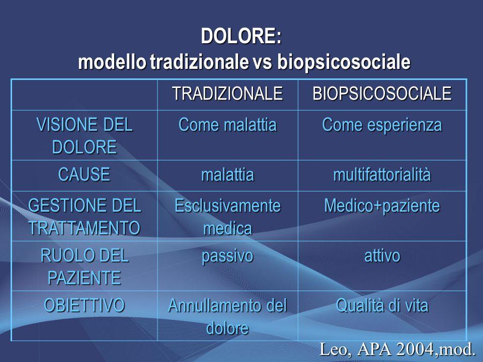 DOLORE: modello tradizionale vs biopsicosociale TRADIZIONALEBIOPSICOSOCIALE VISIONE DEL DOLORE Come malattia Come esperienza CAUSEmalattiamultifattori