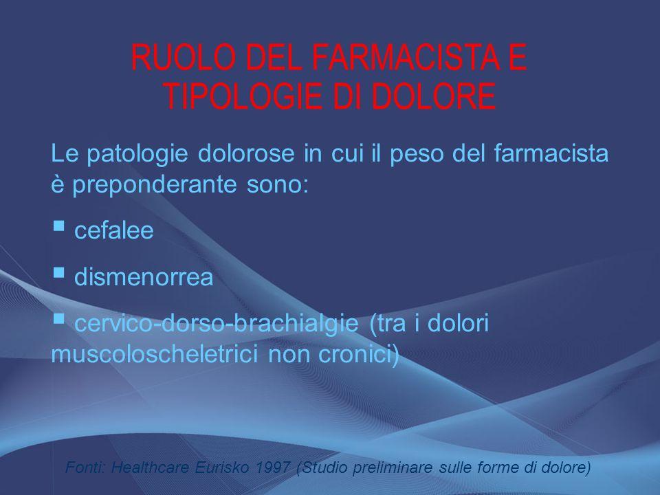 RUOLO DEL FARMACISTA E TIPOLOGIE DI DOLORE Le patologie dolorose in cui il peso del farmacista è preponderante sono: cefalee dismenorrea cervico-dorso