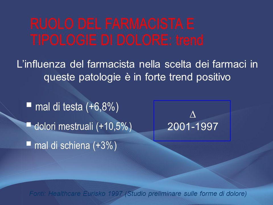 RUOLO DEL FARMACISTA E TIPOLOGIE DI DOLORE: trend Fonti: Healthcare Eurisko 1997 (Studio preliminare sulle forme di dolore) Linfluenza del farmacista