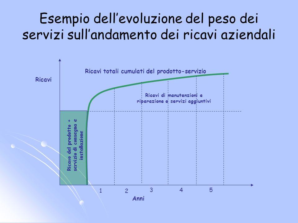 Esempio dellevoluzione del peso dei servizi sullandamento dei ricavi aziendali Anni Ricavo del prodotto + servizio di consegna e installazione 1 2 345