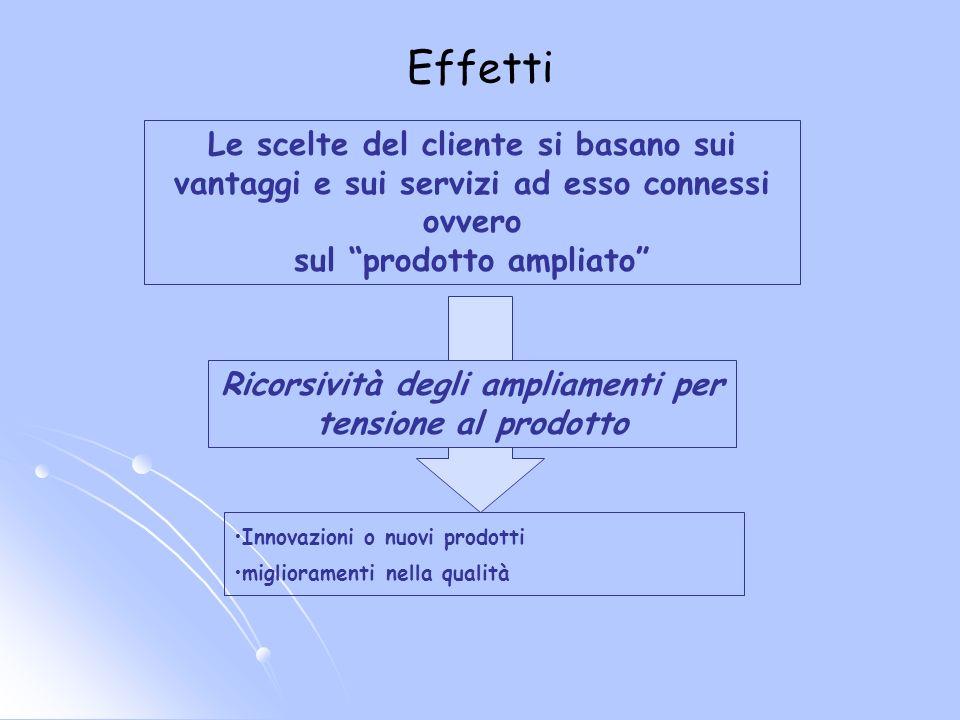 Le scelte del cliente si basano sui vantaggi e sui servizi ad esso connessi ovvero sul prodotto ampliato Innovazioni o nuovi prodotti miglioramenti ne