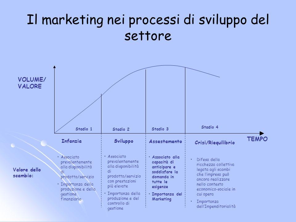 Il marketing nei processi di sviluppo del settore Assestamento Crisi/Riequilibrio VOLUME/ VALORE Sviluppo Stadio 1 Infanzia TEMPO Stadio 2 Stadio 3 St