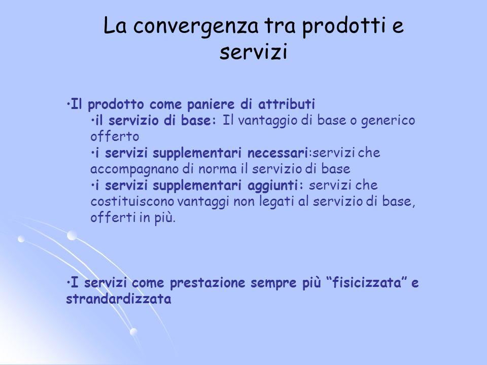 La convergenza tra prodotti e servizi Il prodotto come paniere di attributi il servizio di base: Il vantaggio di base o generico offerto i servizi sup