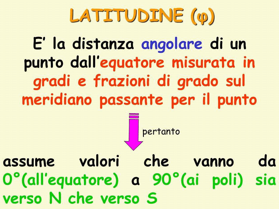 LATITUDINE (φ) E la distanza angolare di un punto dallequatore misurata in gradi e frazioni di grado sul meridiano passante per il punto pertanto assu