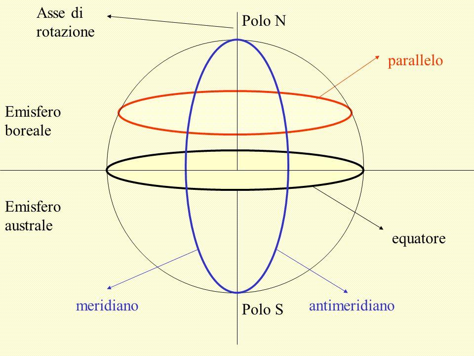 equatore Asse di rotazione Polo N Polo S parallelo meridianoantimeridiano Emisfero boreale Emisfero australe