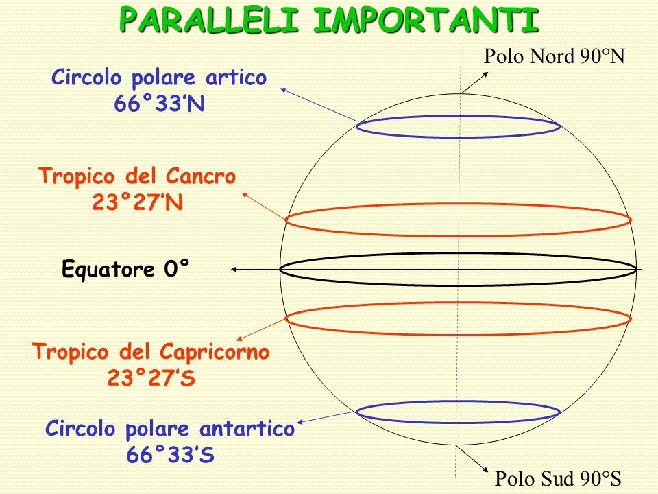 PARALLELI IMPORTANTI Polo Sud 90°S Circolo polare artico 66°33N Circolo polare antartico 66°33S Polo Nord 90°N Tropico del Cancro 23°27N Tropico del C