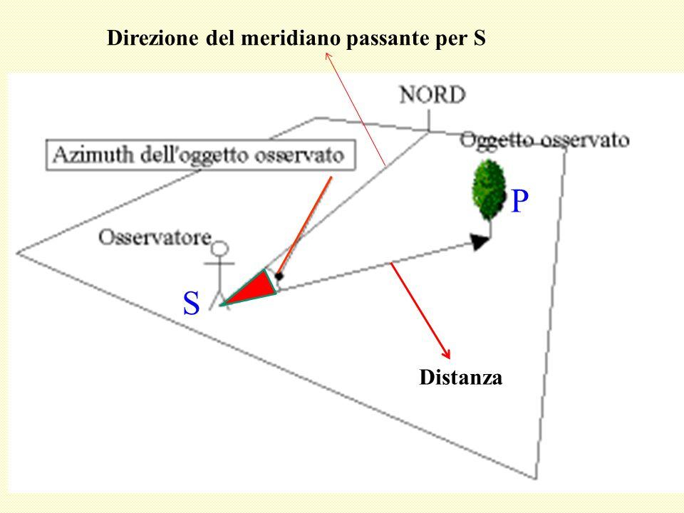 Distanza P S Direzione del meridiano passante per S