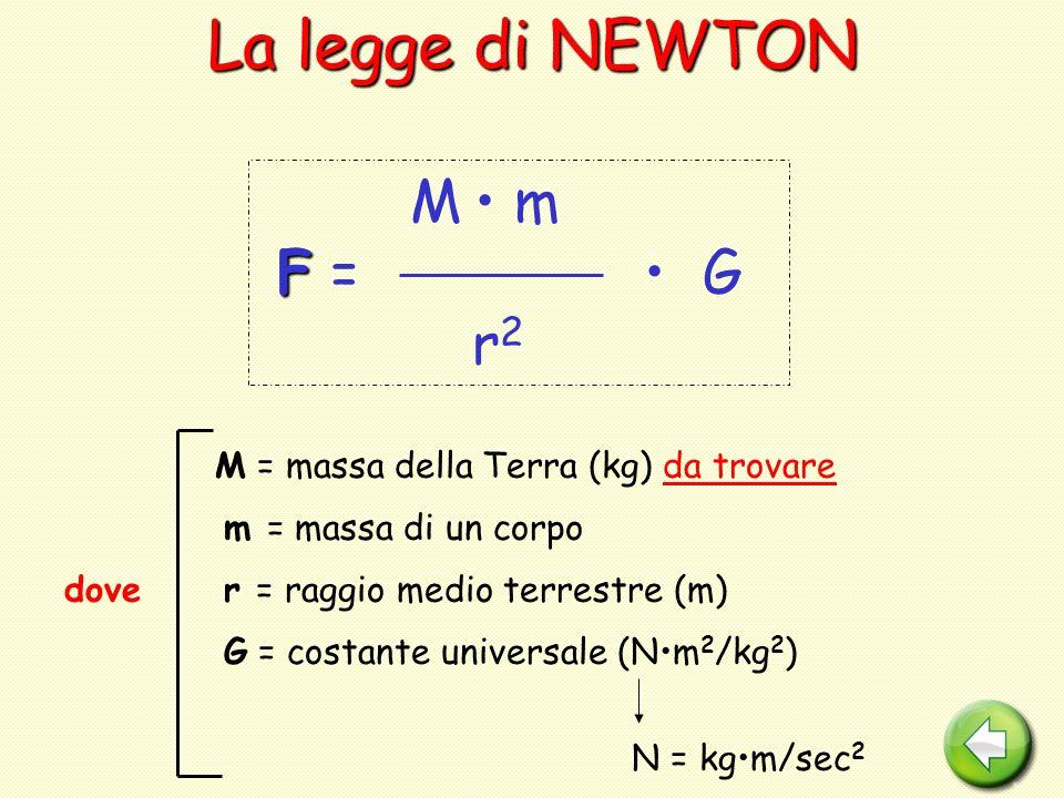 La legge di NEWTON M m F F = G r 2 dove M = massa della Terra (kg) da trovare m = massa di un corpo r = raggio medio terrestre (m) G = costante univer