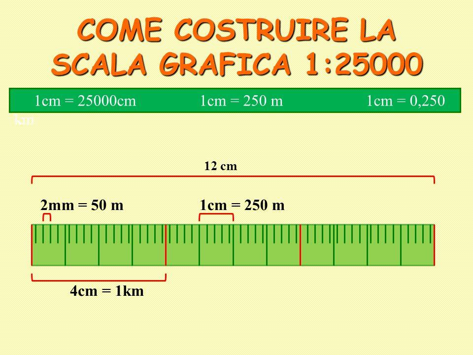 COME COSTRUIRE LA SCALA GRAFICA 1:25000 4cm = 1km 1cm = 25000cm 1cm = 250 m 1cm = 0,250 km 1cm = 250 m2mm = 50 m 12 cm