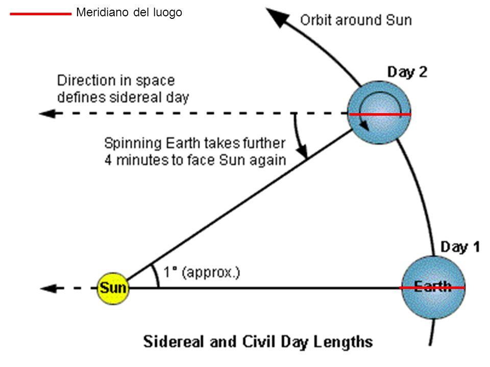 Conseguenze Alternarsi del dì e della notte Alternarsi del dì e della notte Moto apparente diurno degli astri Effetto Coriolis Effetto Coriolis