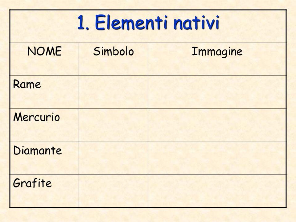 2. Carbonati NOMEFormula chimica Immagine Calcite Dolomite