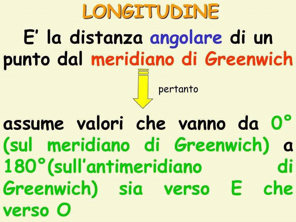 LONGITUDINE E la distanza angolare di un punto dal meridiano di Greenwich pertanto assume valori che vanno da 0° (sul meridiano di Greenwich) a 180°(s