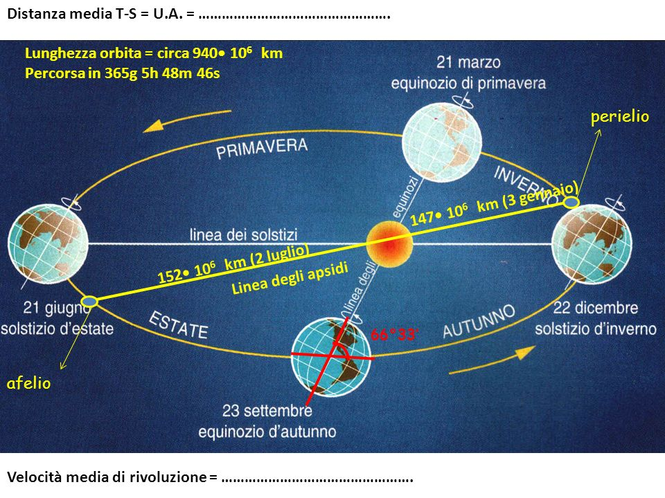 147 10 6 km (3 gennaio) 152 10 6 km (2 luglio) Distanza media T-S = U.A. = …………………………………………. Velocità media di rivoluzione = …………………………………………. Lunghez
