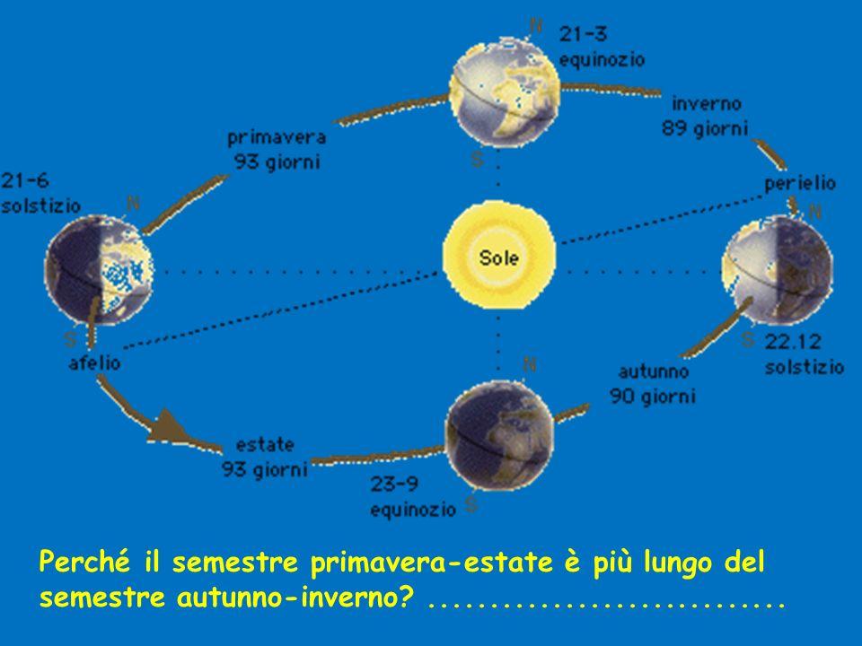 http://esminfo.prenhall.com/science/ geoanimations/animations/01_EarthSun_ E2.html SVOLGI ORA LATTIVITA INTERATTIVA ALLINDIRIZZO E COMPILA LA TABELLA CHE TROVI ALLA DIAPOSITIVA SUCCESSIVA