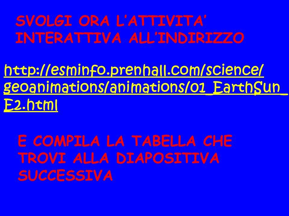 http://esminfo.prenhall.com/science/ geoanimations/animations/01_EarthSun_ E2.html SVOLGI ORA LATTIVITA INTERATTIVA ALLINDIRIZZO E COMPILA LA TABELLA