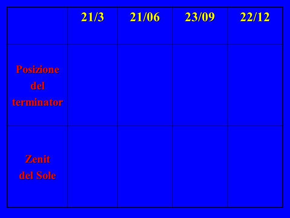 21/321/0623/0922/12 Posizionedelterminator Zenit del Sole