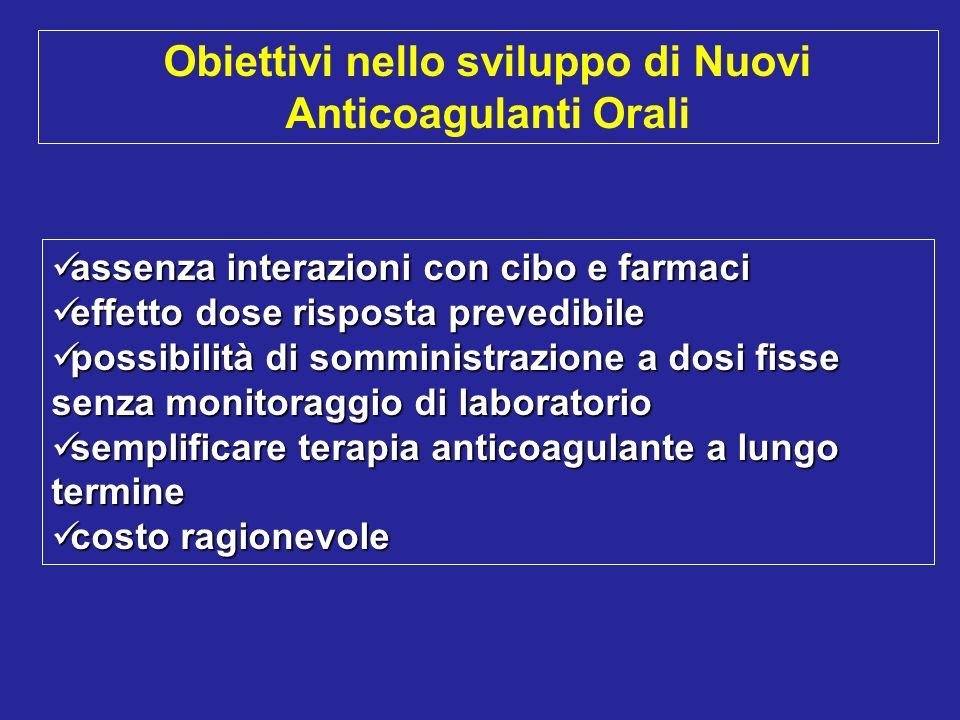 Obiettivi nello sviluppo di Nuovi Anticoagulanti Orali assenza interazioni con cibo e farmaci assenza interazioni con cibo e farmaci effetto dose risp