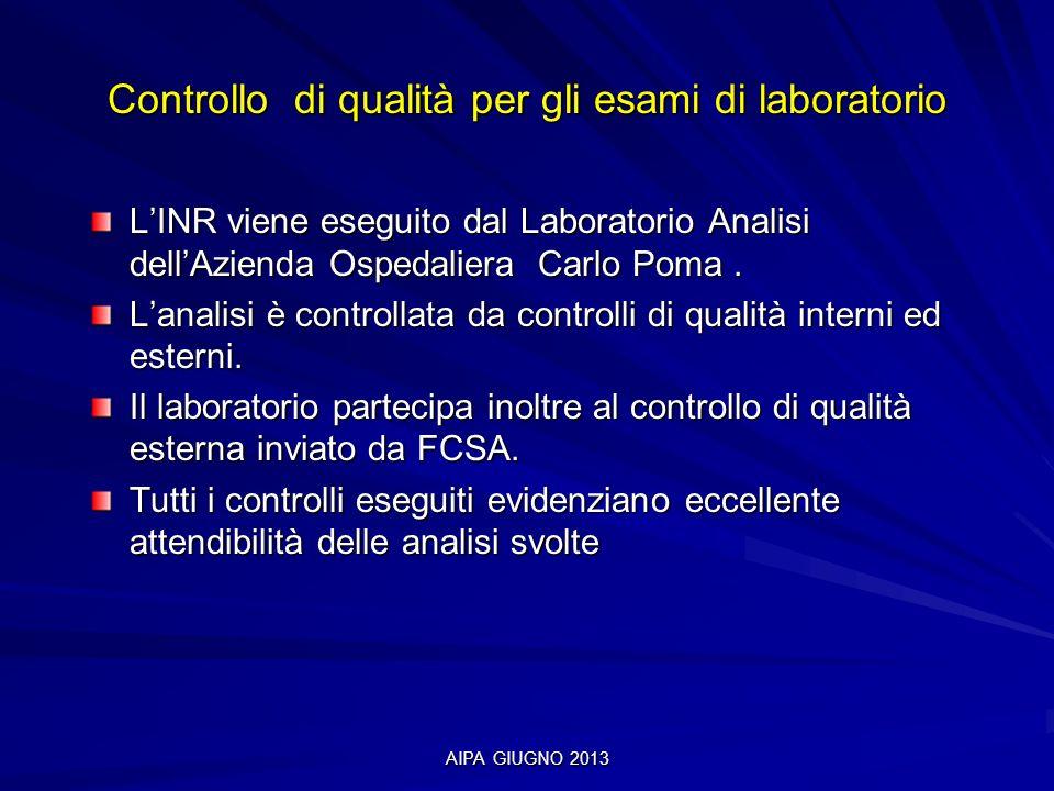 AIPA GIUGNO 2013 Controllo di qualità per gli esami di laboratorio LINR viene eseguito dal Laboratorio Analisi dellAzienda Ospedaliera Carlo Poma. Lan