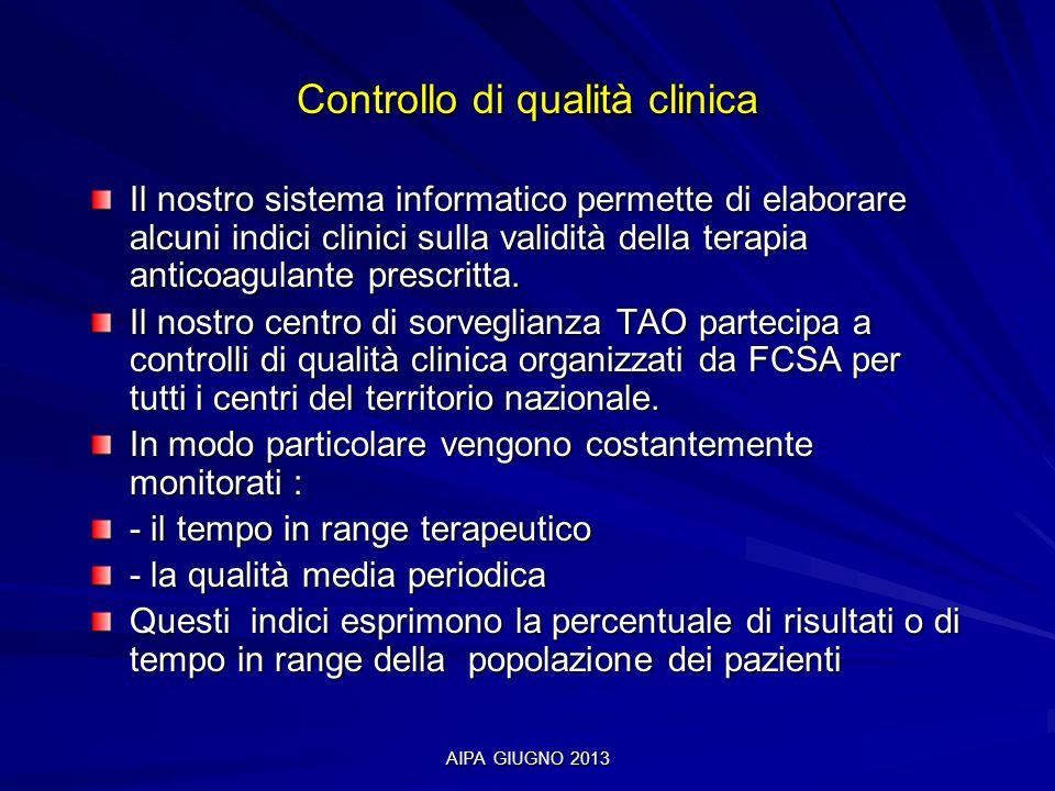 AIPA GIUGNO 2013 Controllo di qualità clinica Il nostro sistema informatico permette di elaborare alcuni indici clinici sulla validità della terapia a