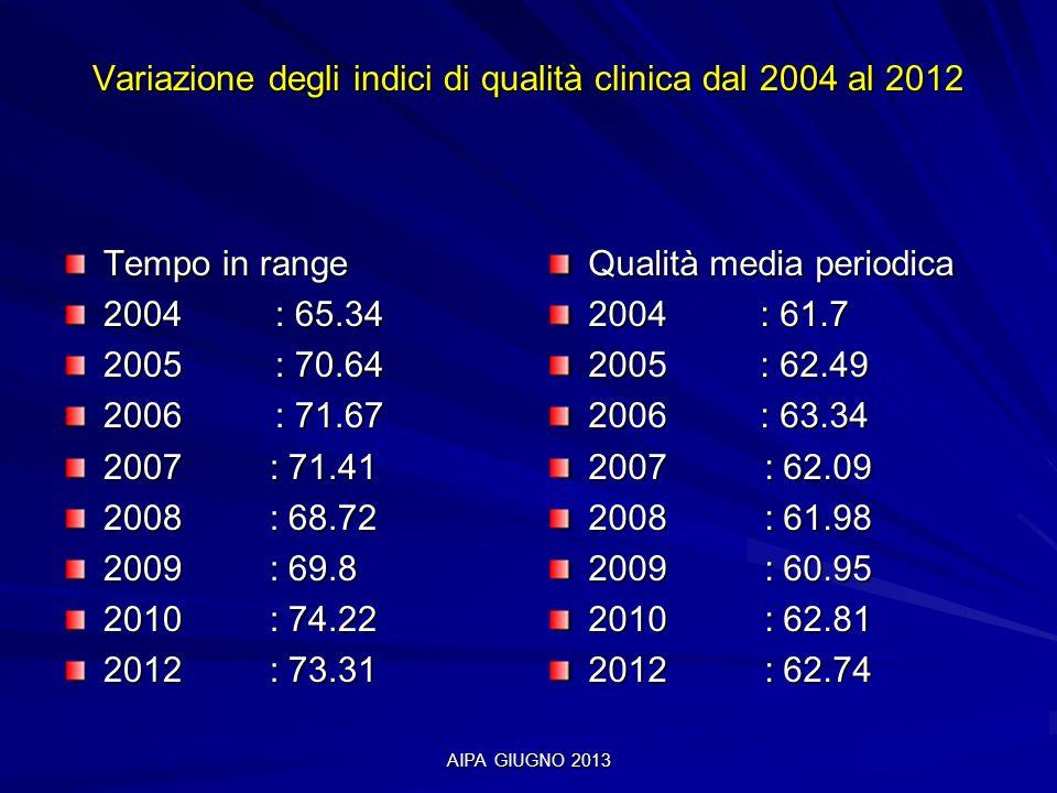 AIPA GIUGNO 2013 Variazione degli indici di qualità clinica dal 2004 al 2012 Tempo in range 2004 : 65.34 2005: 70.64 2006: 71.67 2007 : 71.41 2008 : 6