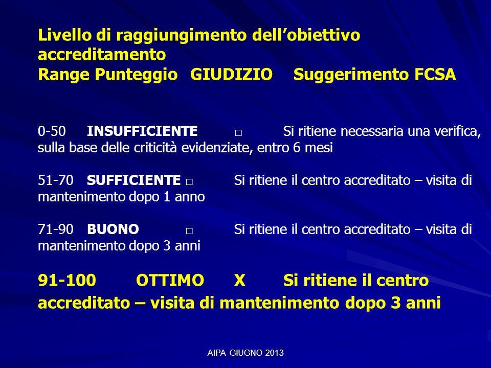 AIPA GIUGNO 2013 Livello di raggiungimento dellobiettivo accreditamento Range Punteggio GIUDIZIO Suggerimento FCSA 0-50 INSUFFICIENTE Si ritiene neces