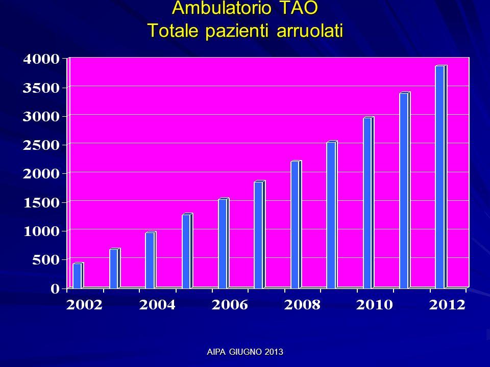 AIPA GIUGNO 2013 Ambulatorio TAO Totale pazienti in fine terapia