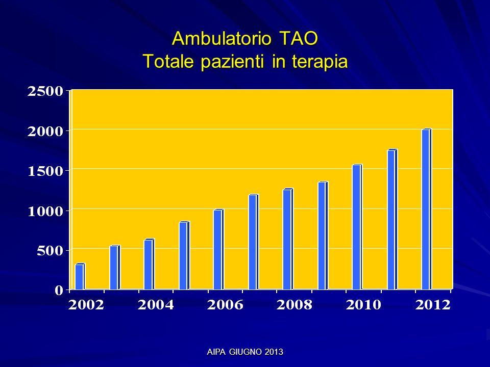 AIPA GIUGNO 2013 Ambulatorio TAO Totale pazienti in terapia