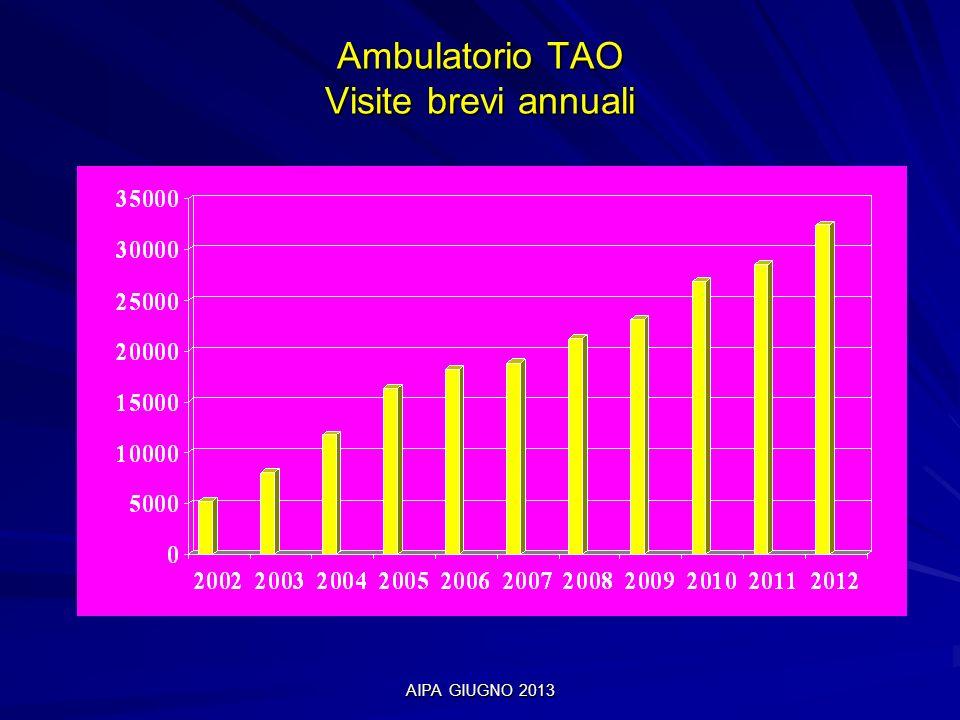 AIPA GIUGNO 2013 Ambulatorio TAO Afflusso giornaliero Frequenza dei controlli Afflusso giornaliero medio 2002 : 10 pazienti Afflusso giornaliero medio 2004 : 40 pazienti Afflusso giornaliero medio 2006 : 60 pazienti Afflusso giornaliero medio 2008 : 70 pazienti Afflusso giornaliero medio 2010 : 90 pazienti Afflusso giornaliero medio 2012 : 110 pazienti Frequenza dei controlli 2002: in media ogni 15 giorni Frequenza dei controlli 2004: in media ogni 16 giorni Frequenza dei controlli 2006: in media ogni 19 giorni Frequenza dei controlli 2008: in media ogni 20 giorni Frequenza dei controlli 2010: in media ogni 20 giorni Frequenza dei controlli 2012: in media ogni 20 giorni
