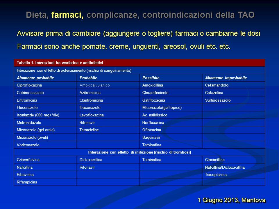 1 Giugno 2013, Mantova Tabella 2.