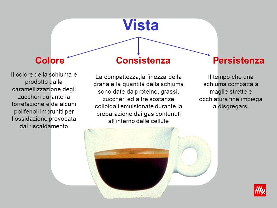 Il caffè espresso sottoestratto Dose < 6,5 gr Temperatura acqua < 88°C Pressione di estrazione < 9 atm Tempo di percolazione < 25 Macinatura grossa Pressatura leggera o nulla Tazza fredda