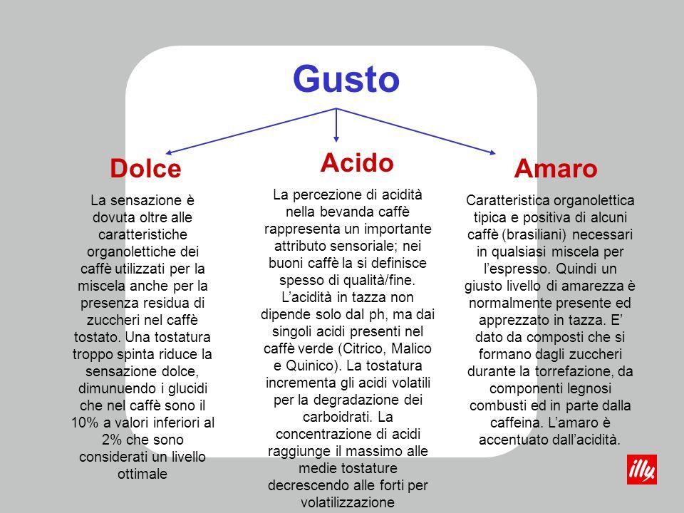 Gusto Dolce Acido Amaro La percezione di acidità nella bevanda caffè rappresenta un importante attributo sensoriale; nei buoni caffè la si definisce spesso di qualità/fine.