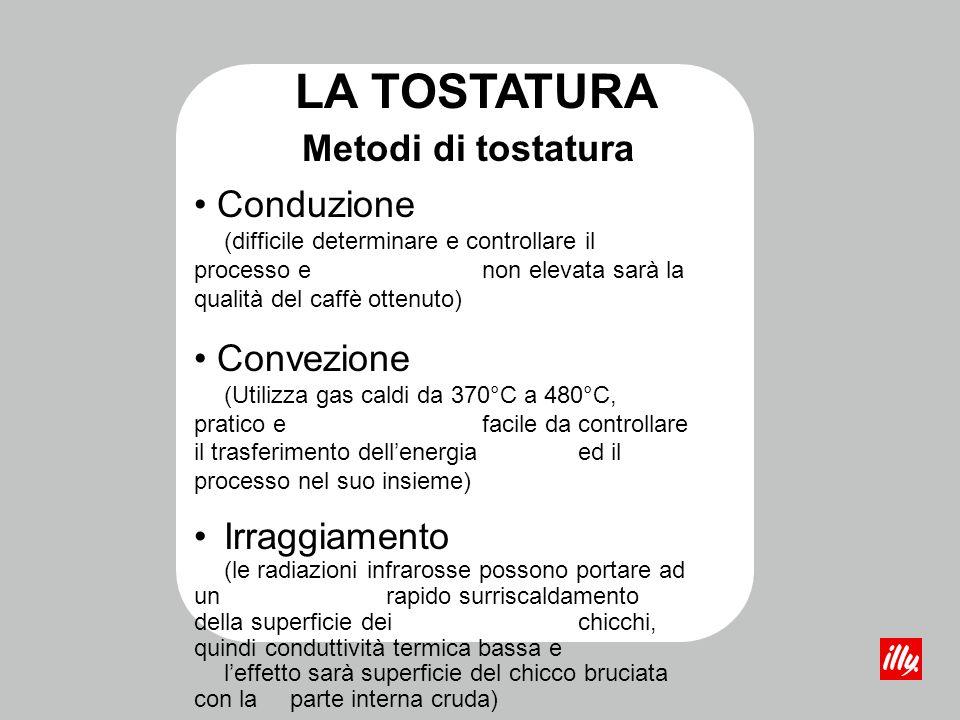 Effetti della tostatura sul chicco di caffè Il volume aumenta di circa il 60% Il peso cala del 18/20 %