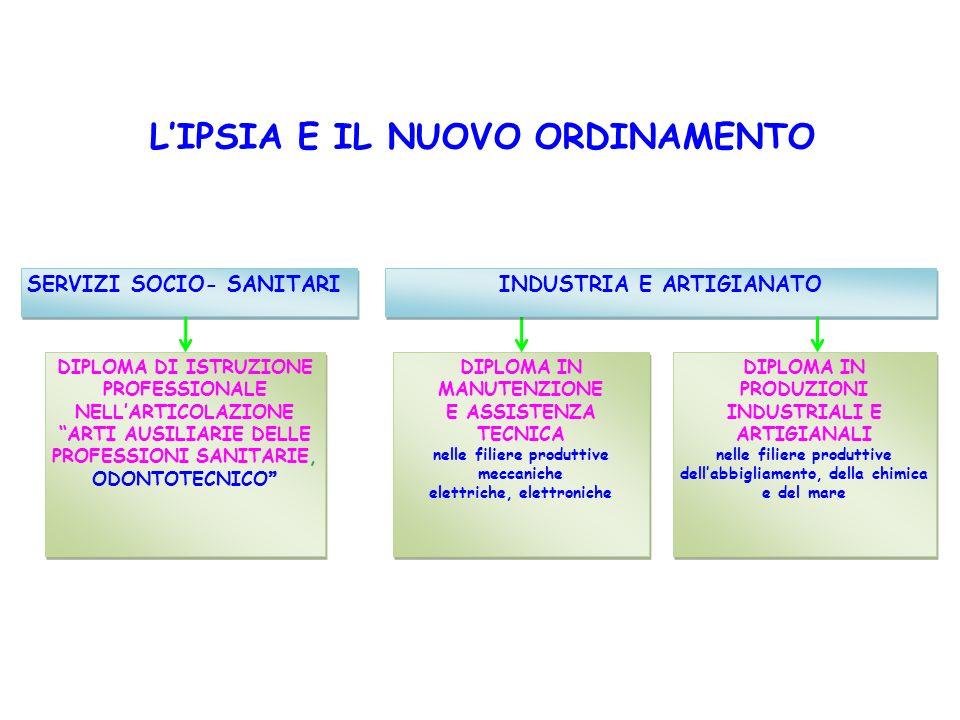 INDIRIZZO PRODUZIONI INDUSTRIALI E ARTIGIANALI OPERATORE ALLA RIPARAZIONE DEI VEICOLI A MOTORE OPERATORE ELETTRICO OPERATORE DELLABBIGLIAMENTO OPERATORE DEL BENESSERE ESTETISTA INDIRIZZO MANUTENZIONE E ASSISTENZA TECNICA OPERATORE TERMOIDRAULICO ACCONCIATORE OPERATORE ELETTRONICO PERCORSI TRIENNALI DI ISTRUZIONE E FORMAZIONE PROFESSIONALE