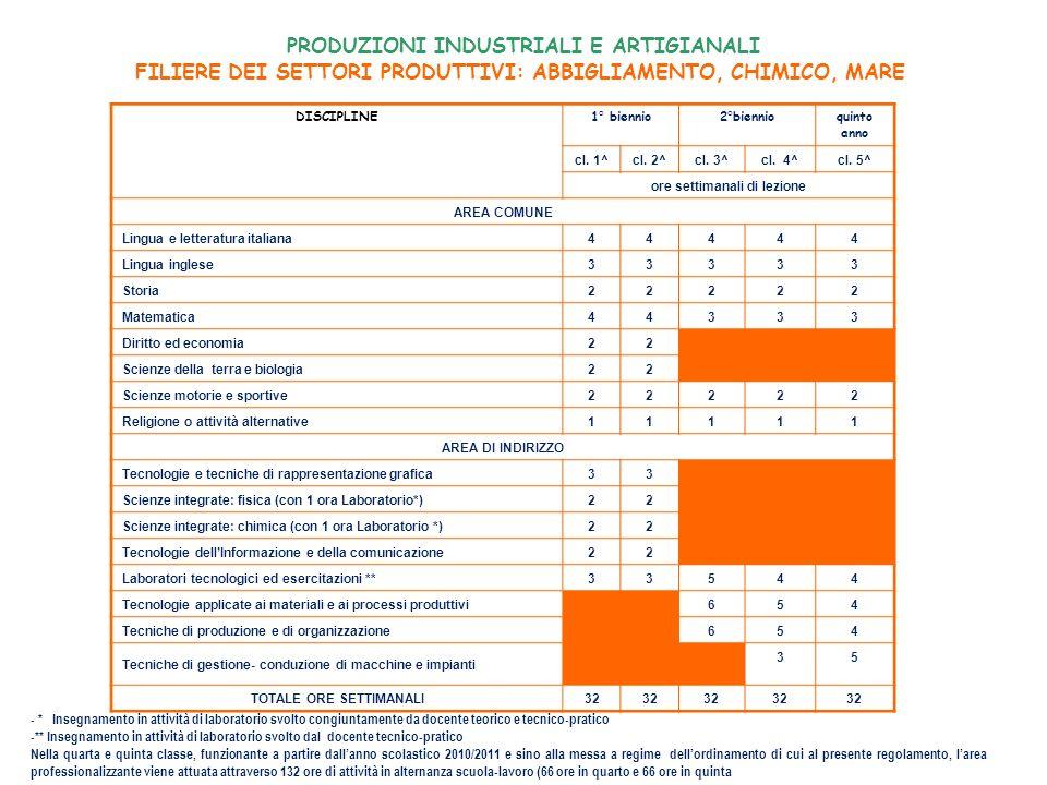 MANUTENZIONE E ASSISTENZA TECNICA MECCANICO, ELETTRICO, ELETTRONICO DISCIPLINE1° biennio2°biennioquinto anno cl.
