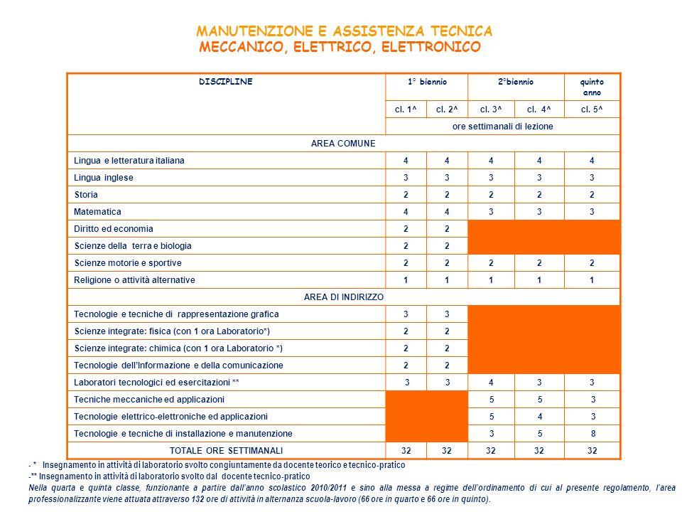 MANUTENZIONE E ASSISTENZA TECNICA MECCANICO, ELETTRICO, ELETTRONICO DISCIPLINE1° biennio2°biennioquinto anno cl. 1^cl. 2^cl. 3^cl. 4^cl. 5^ ore settim