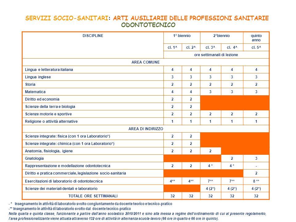 SERVIZI SOCIO-SANITARI: ARTI AUSILIARIE DELLE PROFESSIONI SANITARIE ODONTOTECNICO DISCIPLINE1° biennio2°biennioquinto anno cl. 1^cl. 2^cl. 3^cl. 4^cl.