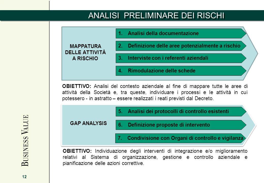 1.Analisi della documentazione 2.Definizione delle aree potenzialmente a rischio 3.Interviste con i referenti aziendali 4.Rimodulazione delle schede M