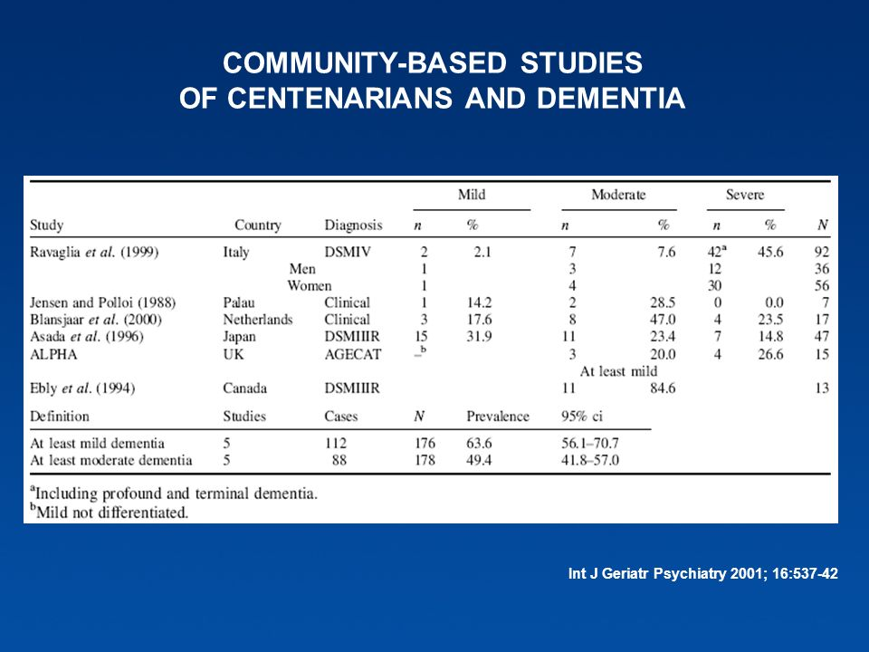 COMMUNITY-BASED STUDIES OF CENTENARIANS AND DEMENTIA Int J Geriatr Psychiatry 2001; 16:537-42