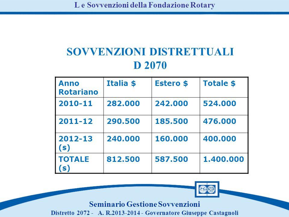 Anno Rotariano Italia $Estero $Totale $ 2010-11282.000242.000524.000 2011-12290.500185.500476.000 2012-13 (s) 240.000160.000400.000 TOTALE (s) 812.500587.5001.400.000 SOVVENZIONI DISTRETTUALI D 2070 L e Sovvenzioni della Fondazione Rotary Seminario Gestione Sovvenzioni Distretto 2072 - A.