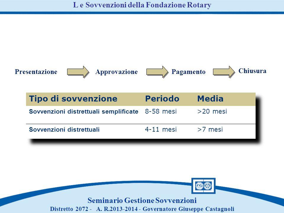 PresentazioneApprovazionePagamento Chiusura L e Sovvenzioni della Fondazione Rotary Seminario Gestione Sovvenzioni Distretto 2072 - A.