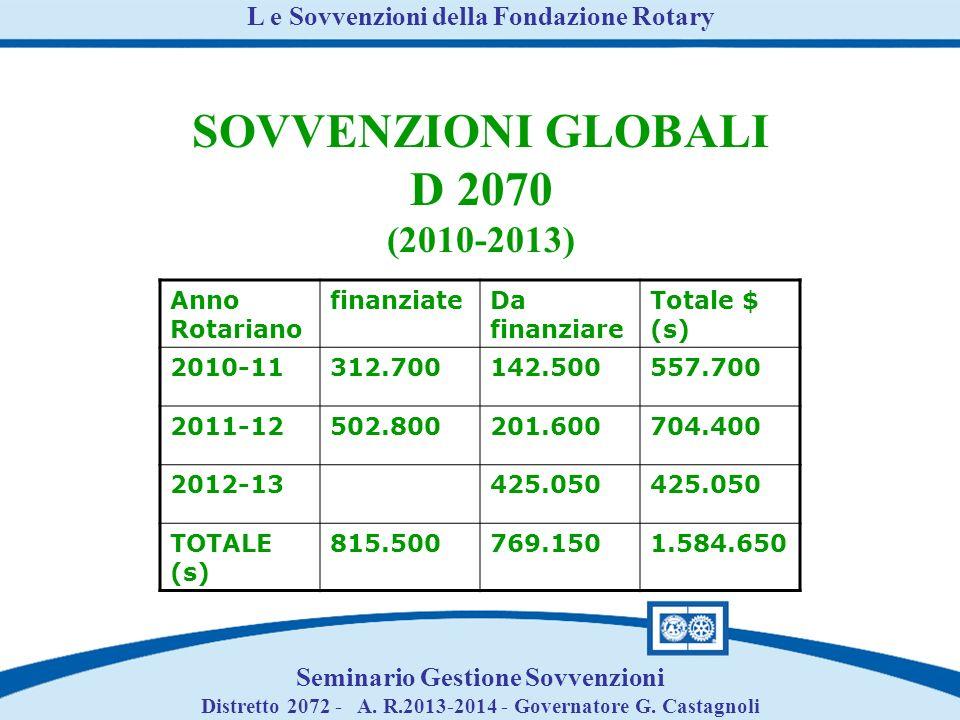 Anno Rotariano finanziateDa finanziare Totale $ (s) 2010-11312.700142.500557.700 2011-12502.800201.600704.400 2012-13425.050 TOTALE (s) 815.500769.1501.584.650 SOVVENZIONI GLOBALI D 2070 (2010-2013) L e Sovvenzioni della Fondazione Rotary Seminario Gestione Sovvenzioni Distretto 2072 - A.