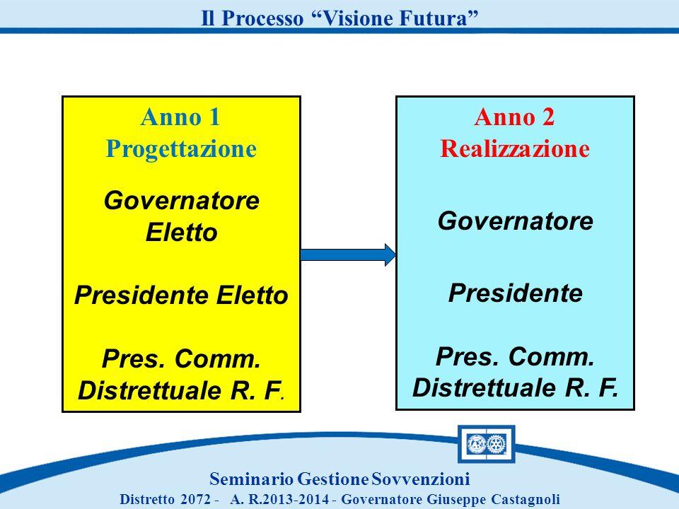 Anno 1 Progettazione Governatore Eletto Presidente Eletto Pres.